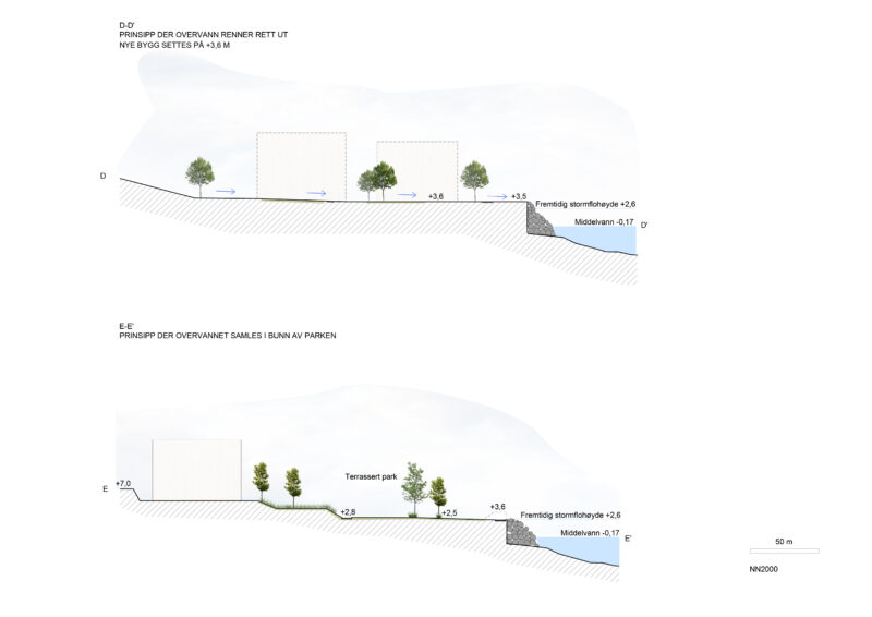 Illustrasjon som viser hvordan overvannet vil renne ut fra nye bygg og samles i bunn av parken